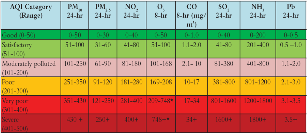 AQI Based Graded Response to Pollution Crisis in Delhi Explained