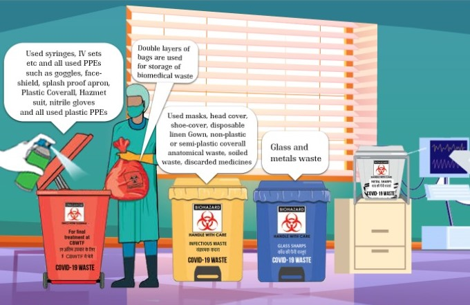 CPCB Guidelines on COVID-19 Waste Management